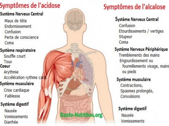 1 acidose 1