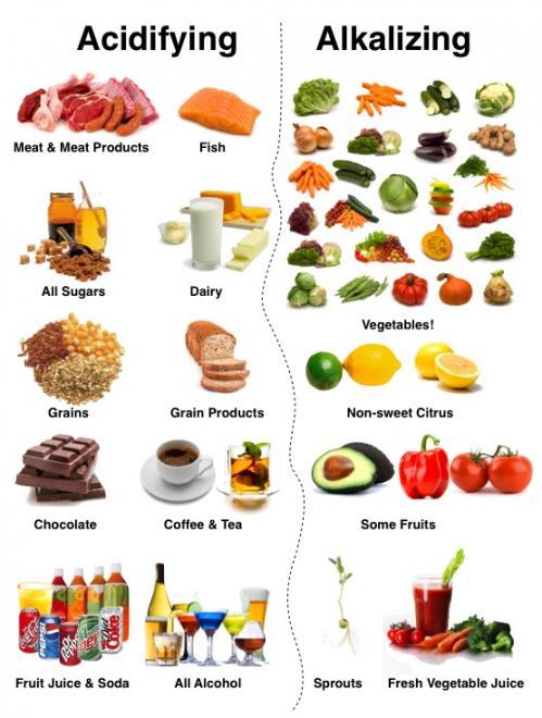 Aliments 2 ph