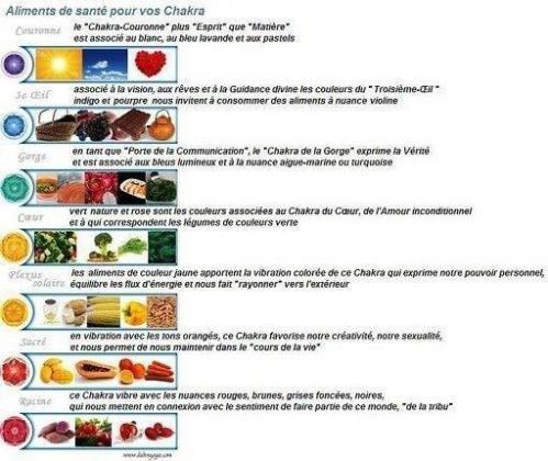Aliments chakra