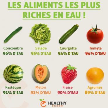 Aliments riches en eau