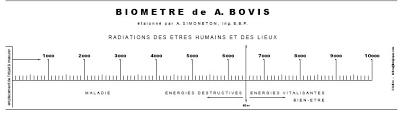 Biometredebovissimple