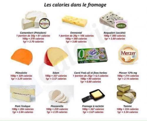 Calories fromages