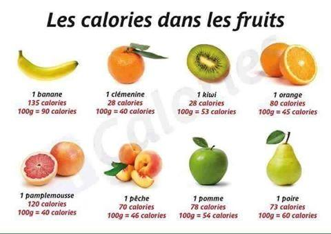Calories fruits