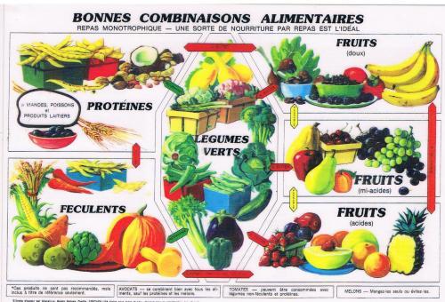 Combinaison alimentaire 1