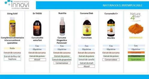 Curcumine differents produits