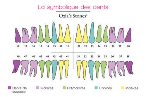Dents symbolique