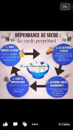Dependance sucre