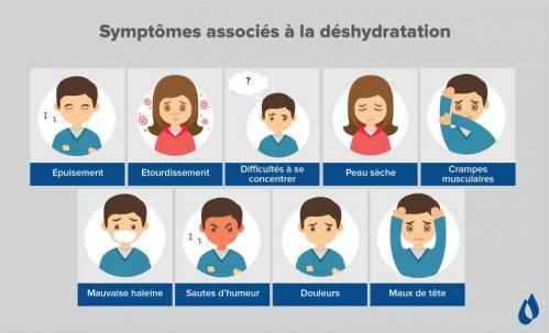 Deshydratation 1