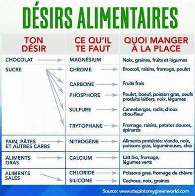 Desirs alimentaires