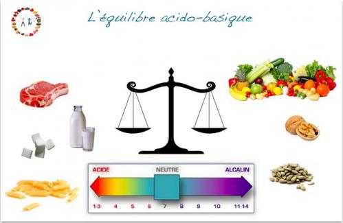 Equilibre acido base