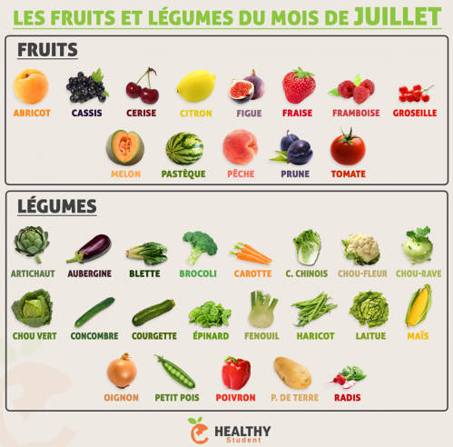 Fruits juillet