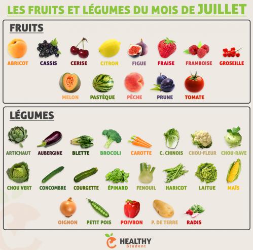 Fruits juillet