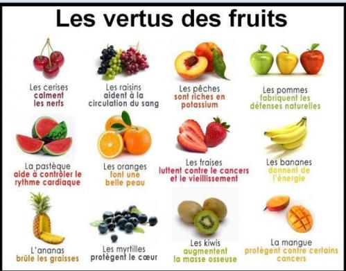 Fruits vertsu