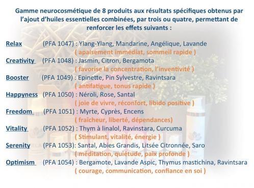 Neurocosmetique gamme infos
