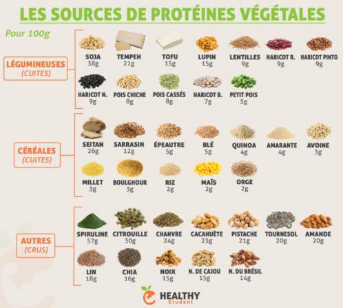 Proteines vegetales1