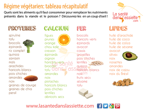 Regime vegetarien