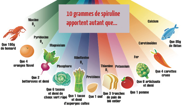 vitamine c aliments