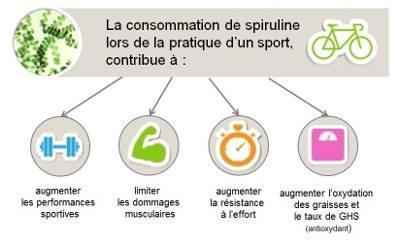Spiruline et sport 2