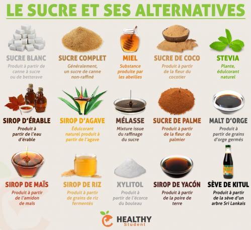 Sucre alternative