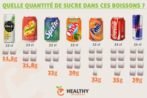 Sucre soda