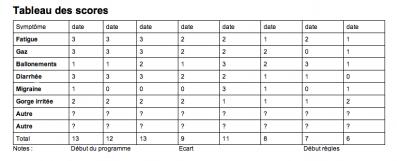 Tableau des scores candida 1