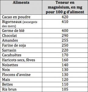 Valeur des aliments en magnesium 288x300